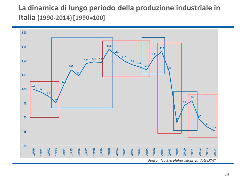 La dinamica di lungo periodo della produzione industriale in Italia (1990-2014) [1990=100]